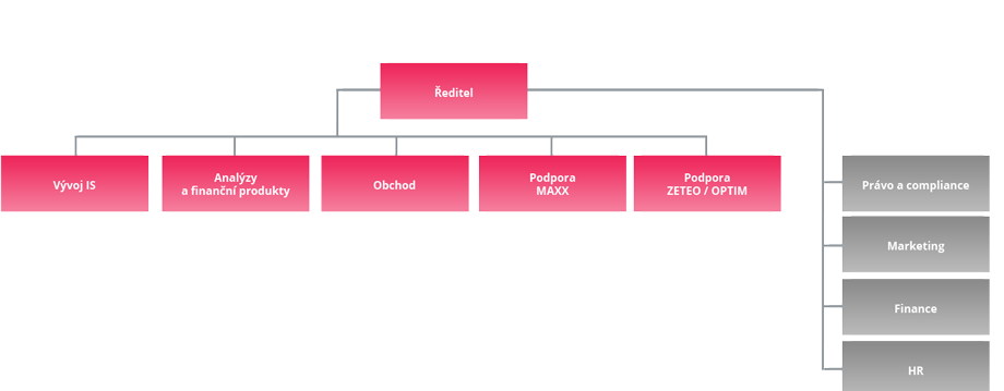Organizační schéma společnosti Creasoft s.r.o.